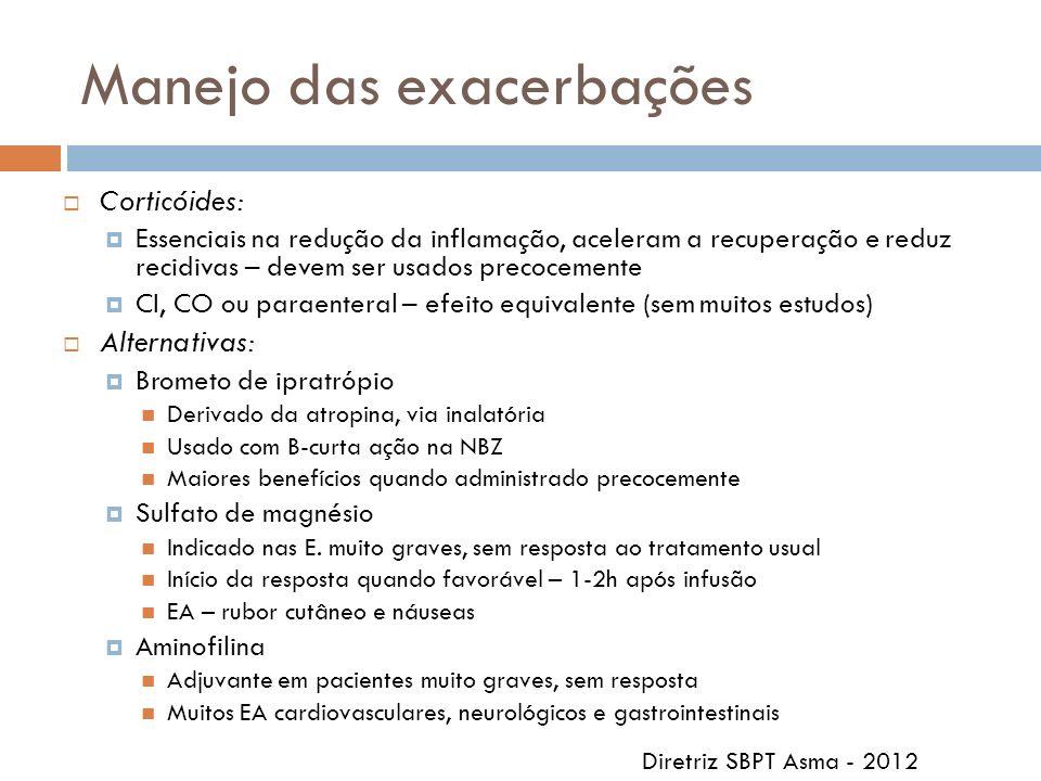 Manejo das exacerbações Corticóides: Essenciais na redução da inflamação, aceleram a recuperação e reduz recidivas – devem ser usados precocemente CI,