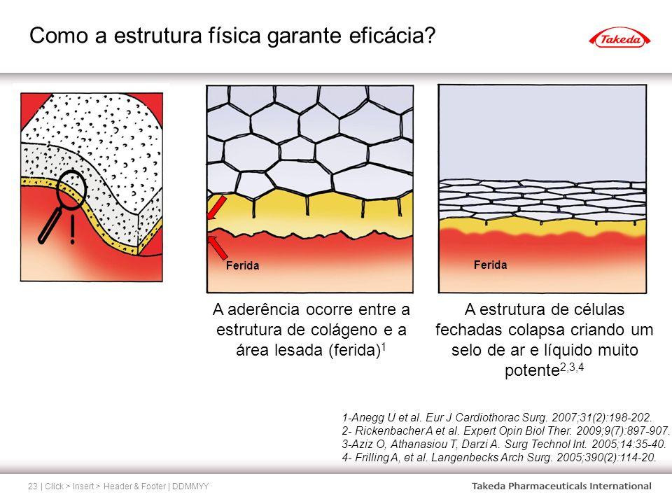 Como a estrutura física garante eficácia? | Click > Insert > Header & Footer | DDMMYY23 A aderência ocorre entre a estrutura de colágeno e a área lesa