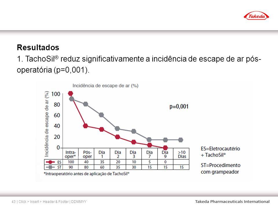| Click > Insert > Header & Footer | DDMMYY43 Resultados 1. TachoSil ® reduz significativamente a incidência de escape de ar pós- operatória (p=0,001)