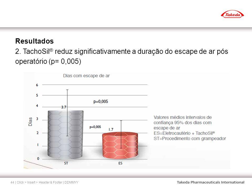 | Click > Insert > Header & Footer | DDMMYY44 Resultados 2. TachoSil ® reduz significativamente a duração do escape de ar pós operatório (p= 0,005)