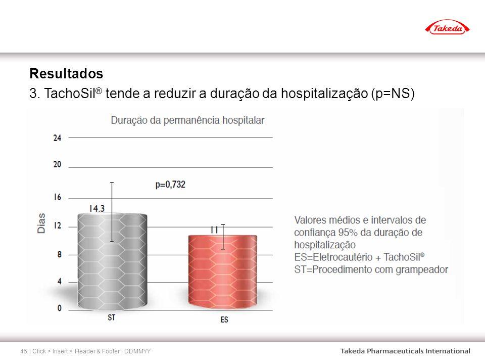 | Click > Insert > Header & Footer | DDMMYY45 Resultados 3. TachoSil ® tende a reduzir a duração da hospitalização (p=NS)