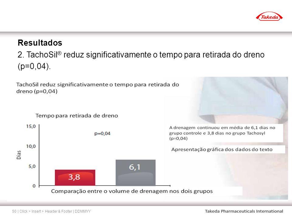 | Click > Insert > Header & Footer | DDMMYY50 Resultados 2. TachoSil ® reduz significativamente o tempo para retirada do dreno (p=0,04).