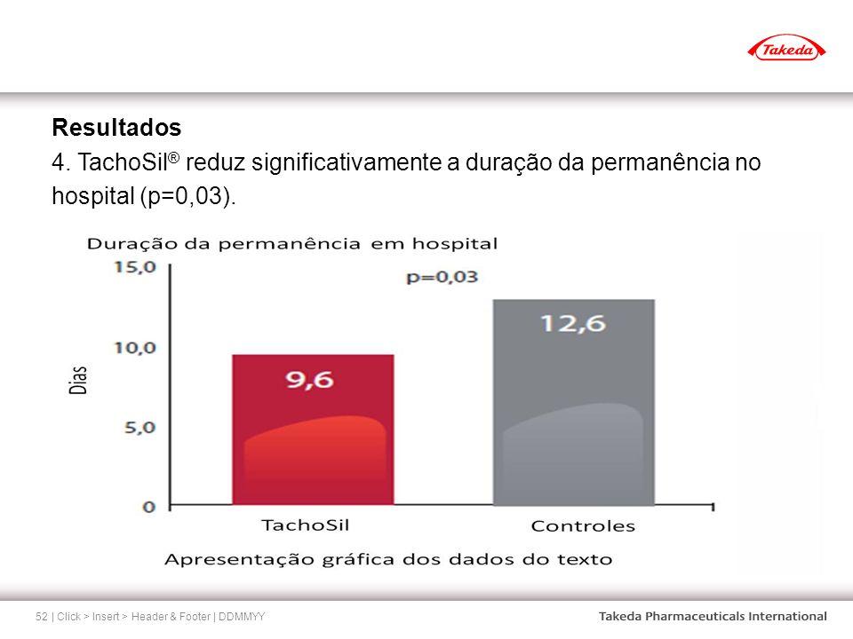| Click > Insert > Header & Footer | DDMMYY52 Resultados 4. TachoSil ® reduz significativamente a duração da permanência no hospital (p=0,03).