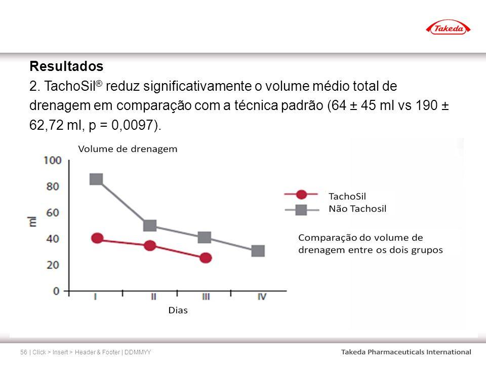 | Click > Insert > Header & Footer | DDMMYY56 Resultados 2. TachoSil ® reduz significativamente o volume médio total de drenagem em comparação com a t