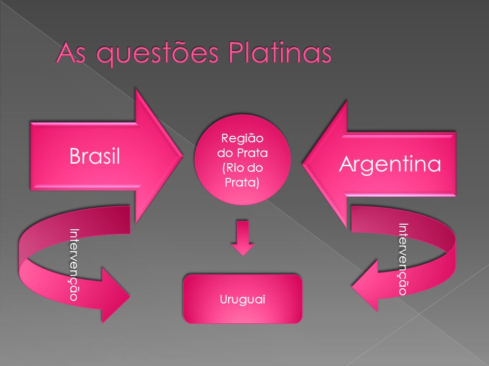 Brasil Argentina Região do Prata (Rio do Prata) Intervenção Uruguai