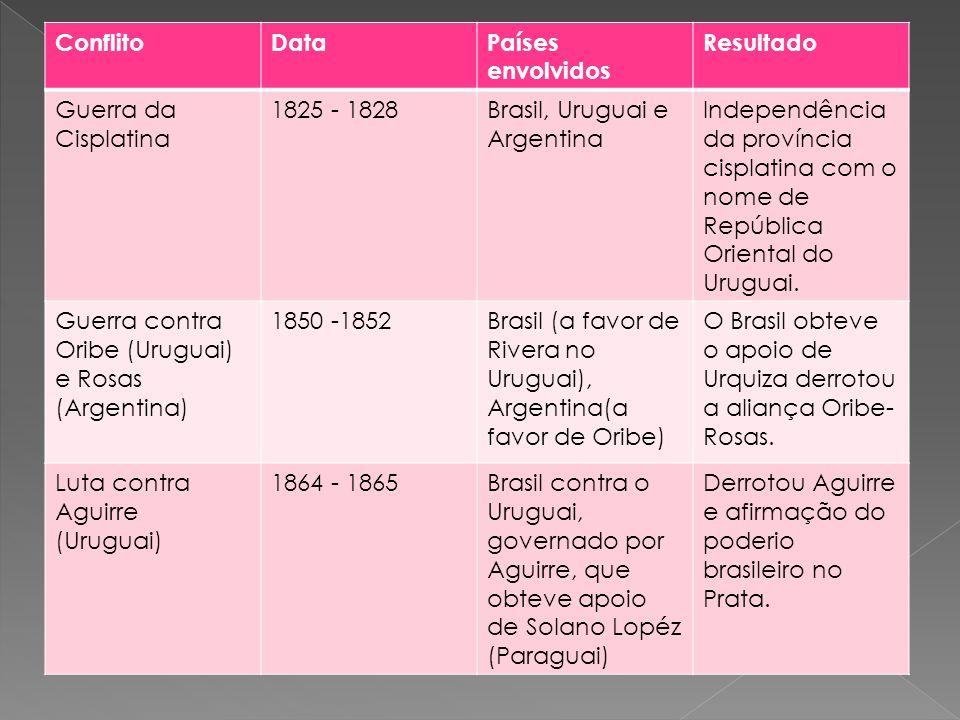 ConflitoDataPaíses envolvidos Resultado Guerra da Cisplatina 1825 - 1828Brasil, Uruguai e Argentina Independência da província cisplatina com o nome d