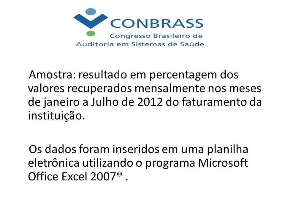 Amostra: resultado em percentagem dos valores recuperados mensalmente nos meses de janeiro a Julho de 2012 do faturamento da instituição. Os dados for