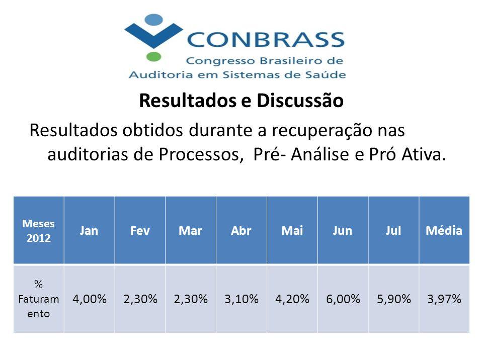 Resultados e Discussão Resultados obtidos durante a recuperação nas auditorias de Processos, Pré- Análise e Pró Ativa. Meses 2012 JanFevMarAbrMaiJunJu