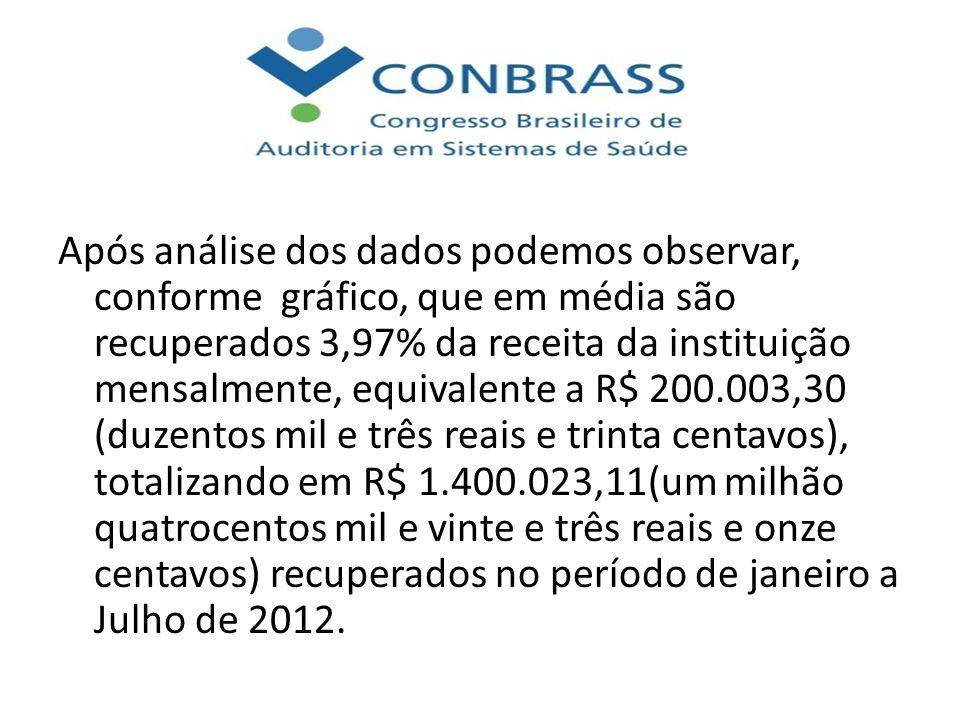 Após análise dos dados podemos observar, conforme gráfico, que em média são recuperados 3,97% da receita da instituição mensalmente, equivalente a R$