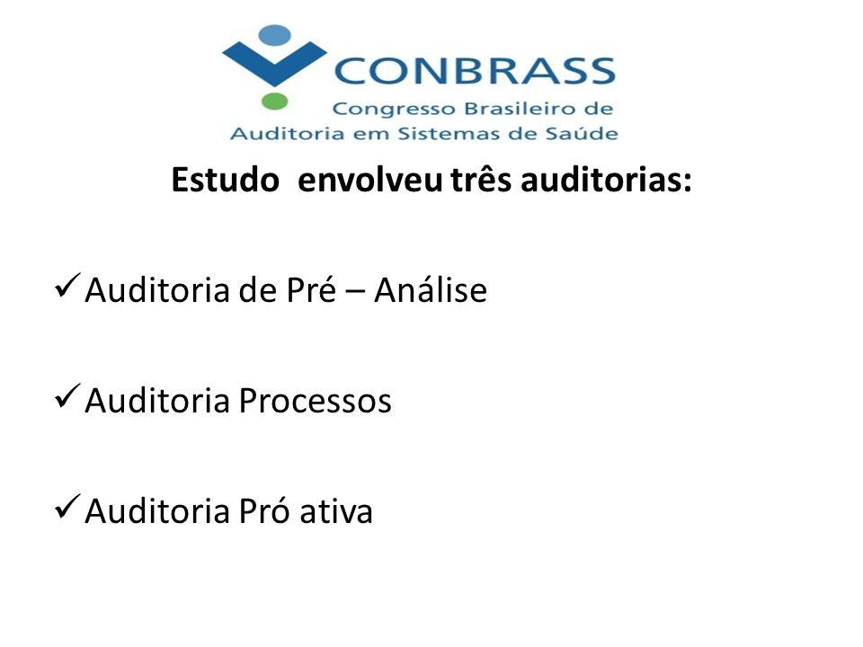 Estudo envolveu três auditorias: Auditoria de Pré – Análise Auditoria Processos Auditoria Pró ativa