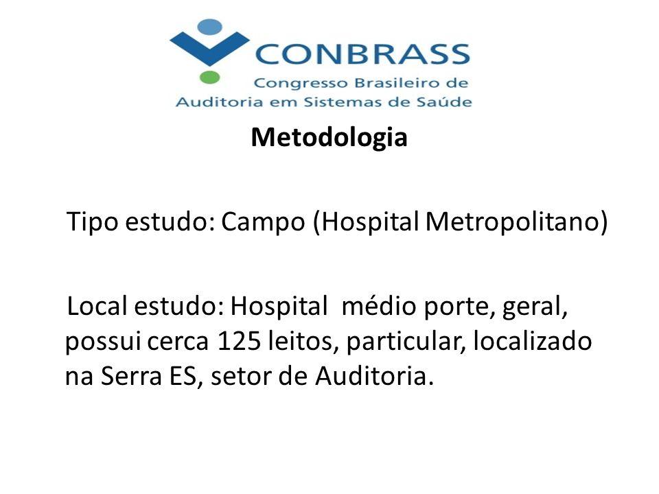 Metodologia Tipo estudo: Campo (Hospital Metropolitano) Local estudo: Hospital médio porte, geral, possui cerca 125 leitos, particular, localizado na