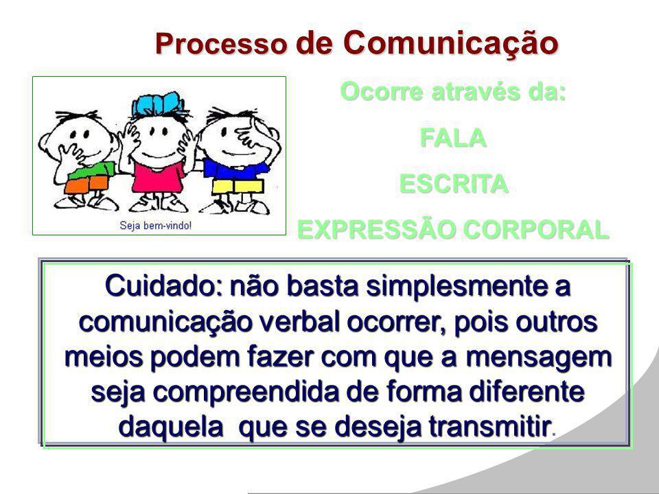 Processo de Comunicação Ocorre através da: FALAESCRITA EXPRESSÃO CORPORAL Cuidado: não basta simplesmente a comunicação verbal ocorrer, pois outros me