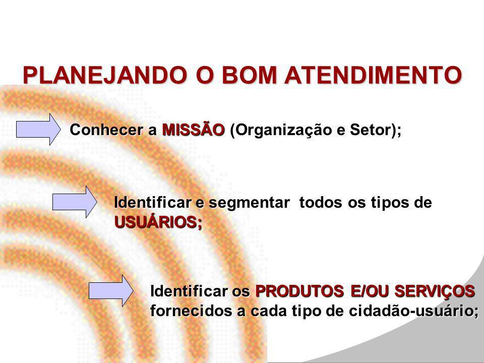 PLANEJANDO O BOM ATENDIMENTO Conhecer a MISSÃO (Organização e Setor); Identificar e segmentar todos os tipos de USUÁRIOS; Identificar os PRODUTOS E/OU SERVIÇOS fornecidos a cada tipo de cidadão-usuário;
