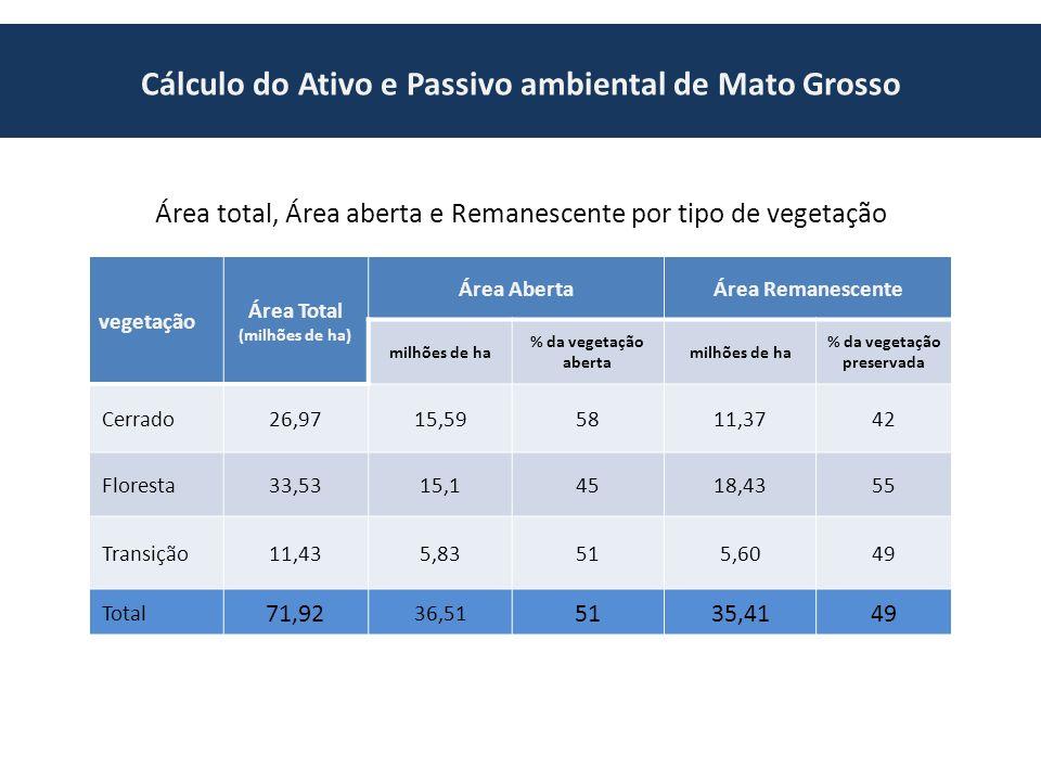 Cálculo do Ativo e Passivo ambiental de Mato Grosso Área total, Área aberta e Remanescente por tipo de vegetação vegetação Área Total (milhões de ha) Área AbertaÁrea Remanescente milhões de ha % da vegetação aberta milhões de ha % da vegetação preservada Cerrado26,9715,595811,3742 Floresta33,5315,14518,4355 Transição11,435,83515,6049 Total 71,92 36,51 5135,4149