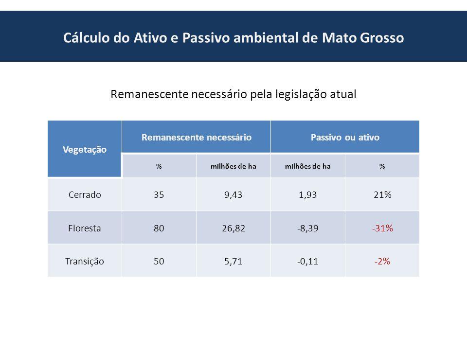 Cálculo do Ativo e Passivo ambiental de Mato Grosso Remanescente necessário pela legislação atual Vegetação Remanescente necessárioPassivo ou ativo %milhões de ha % Cerrado359,431,9321% Floresta8026,82-8,39-31% Transição505,71-0,11-2%