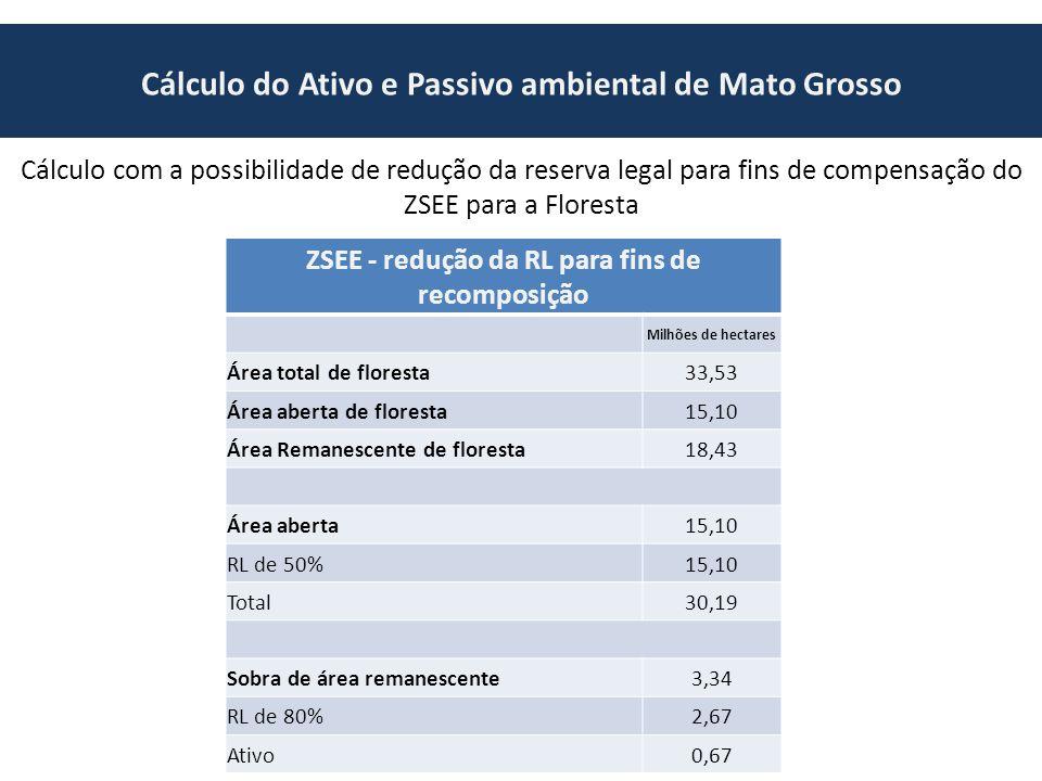 Cálculo do Ativo e Passivo ambiental de Mato Grosso Cálculo com a possibilidade de redução da reserva legal para fins de compensação do ZSEE para a Floresta ZSEE - redução da RL para fins de recomposição Milhões de hectares Área total de floresta33,53 Área aberta de floresta15,10 Área Remanescente de floresta18,43 Área aberta15,10 RL de 50%15,10 Total30,19 Sobra de área remanescente3,34 RL de 80%2,67 Ativo0,67