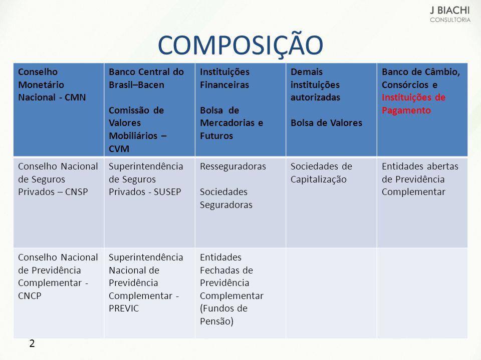 COMPOSIÇÃO Conselho Monetário Nacional - CMN Banco Central do Brasil–Bacen Comissão de Valores Mobiliários – CVM Instituições Financeiras Bolsa de Mer