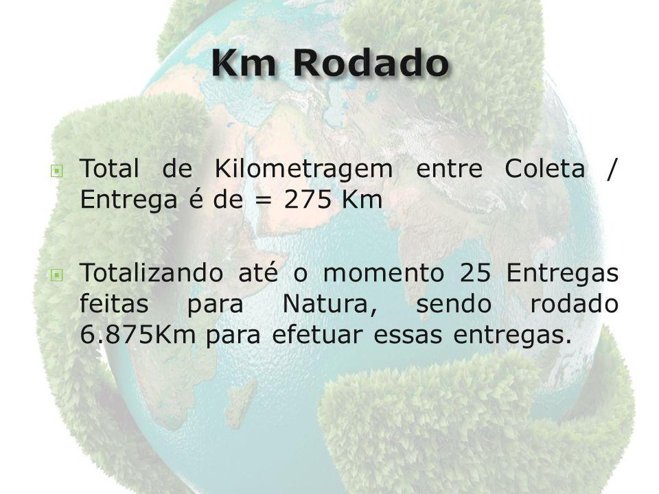 Total de Kilometragem entre Coleta / Entrega é de = 275 Km Totalizando até o momento 25 Entregas feitas para Natura, sendo rodado 6.875Km para efetuar essas entregas.