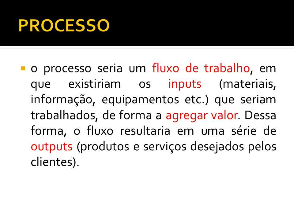 Os processos também podem ser internos ou externos.