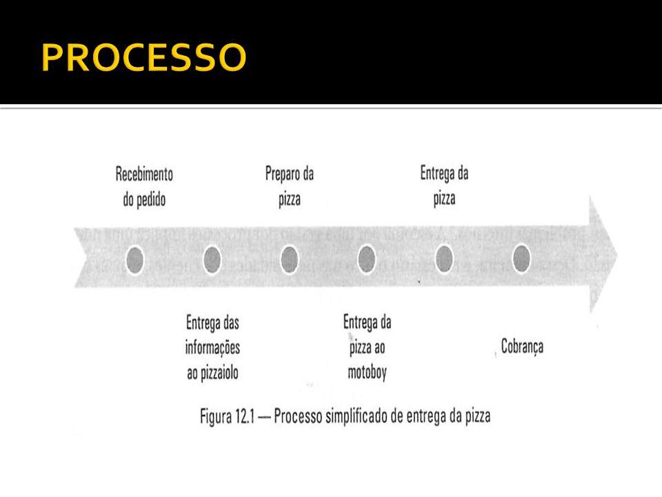 A versão 2000 trouxe um foco maior nos processos.