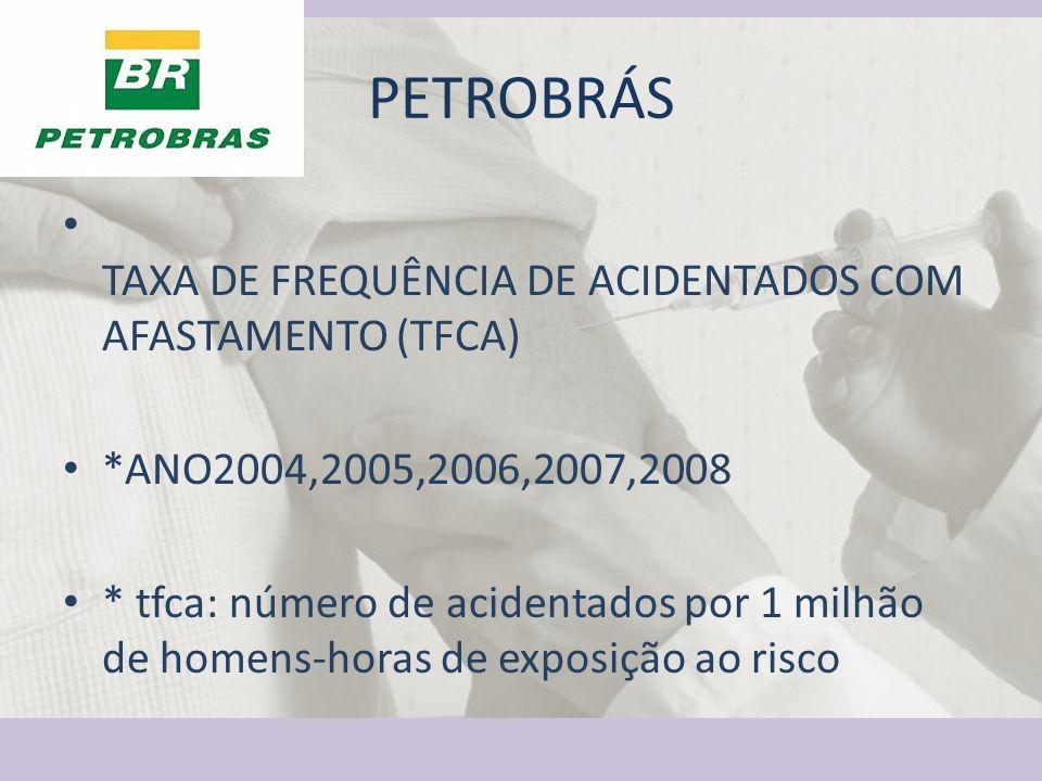 PETROBRÁS TAXA DE FREQUÊNCIA DE ACIDENTADOS COM AFASTAMENTO (TFCA) *ANO2004,2005,2006,2007,2008 * tfca: número de acidentados por 1 milhão de homens-horas de exposição ao risco