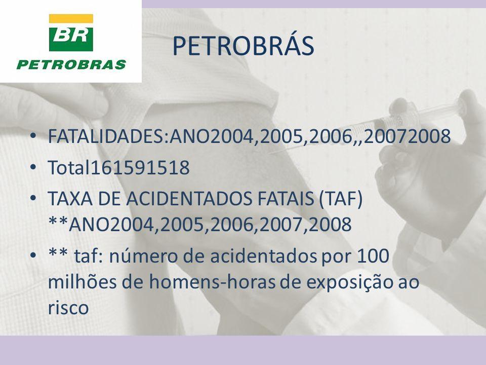 PETROBRÁS FATALIDADES:ANO2004,2005,2006,,20072008 Total161591518 TAXA DE ACIDENTADOS FATAIS (TAF) **ANO2004,2005,2006,2007,2008 ** taf: número de acid
