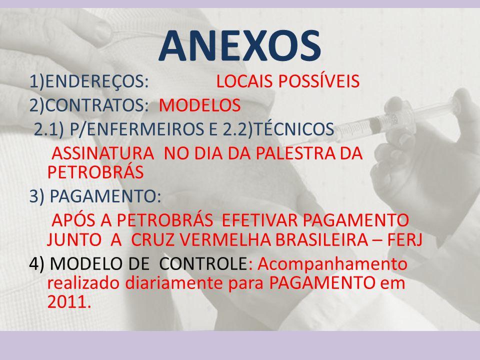 ANEXOS 1)ENDEREÇOS: LOCAIS POSSÍVEIS 2)CONTRATOS: MODELOS 2.1) P/ENFERMEIROS E 2.2)TÉCNICOS ASSINATURA NO DIA DA PALESTRA DA PETROBRÁS 3) PAGAMENTO: A