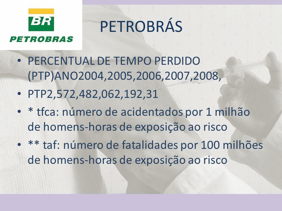 PETROBRÁS PERCENTUAL DE TEMPO PERDIDO (PTP)ANO2004,2005,2006,2007,2008, PTP2,572,482,062,192,31 * tfca: número de acidentados por 1 milhão de homens-h