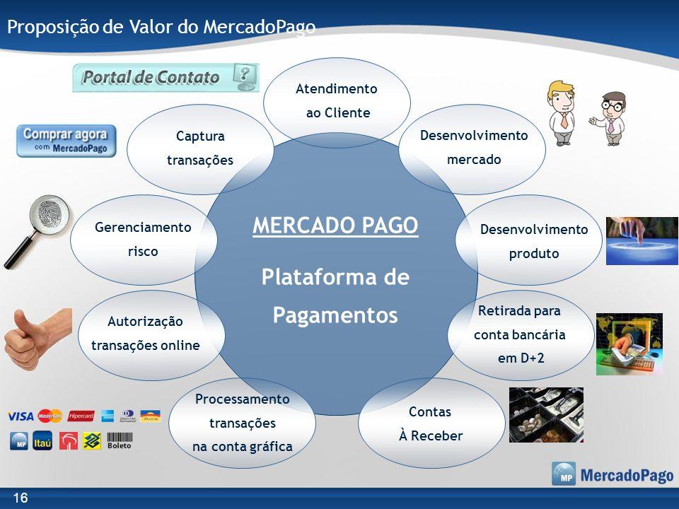 MERCADO PAGO Plataforma de Pagamentos Captura transações Desenvolvimento mercado Gerenciamento risco Desenvolvimento produto Autorização transações on