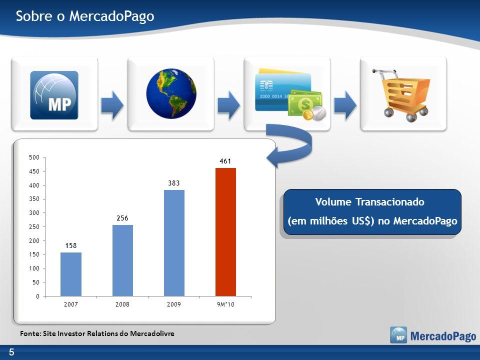 Sobre o MercadoPago Volume Transacionado (em milhões US$) no MercadoPago 5 Fonte: Site Investor Relations do Mercadolivre