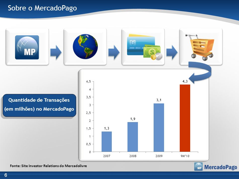 Sobre o MercadoPago Quantidade de Transações (em milhões) no MercadoPago 6 Fonte: Site Investor Relations do Mercadolivre
