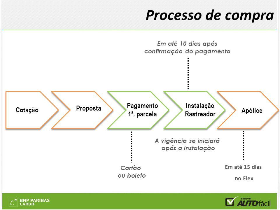 Processo de compra Em até 10 dias após confirmação do pagamento A vigência se iniciará após a instalação Em até 15 dias no Flex Cotação Cartão ou bole