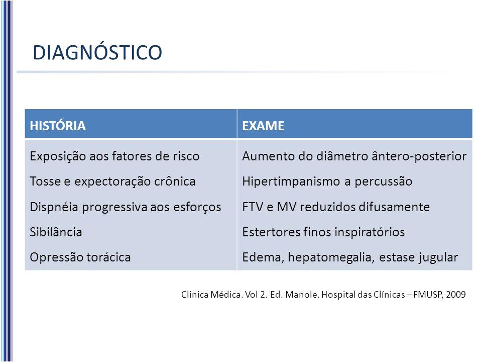 DIAGNÓSTICO HISTÓRIAEXAME Exposição aos fatores de risco Tosse e expectoração crônica Dispnéia progressiva aos esforços Sibilância Opressão torácica A
