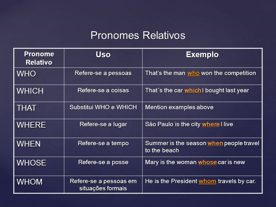 Pronomes Relativos Pronome Relativo UsoExemplo WHO Refere-se a pessoas Thats the man who won the competition WHICH Refere-se a coisas That´s the car w