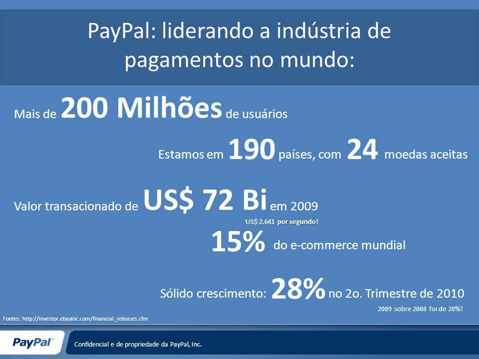 Confidencial e de propriedade da PayPal, Inc. PayPal: liderando a indústria de pagamentos no mundo: 190 Estamos empaíses, com 24 moedas aceitas US$ 72