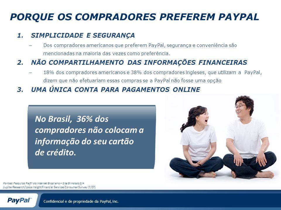 Confidencial e de propriedade da PayPal, Inc. Fontes: Pesquisa Perfil da Internet Brasileira – Site Blindado S/A JupiterResearch/Ipsos Insight Financi
