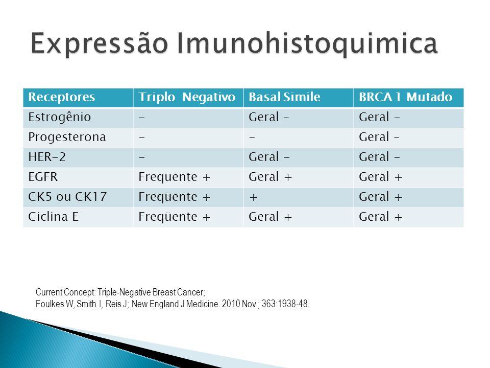 ReceptoresTriplo NegativoBasal SimileBRCA 1 Mutado Estrogênio-Geral –Geral - Progesterona--Geral – HER-2-Geral - EGFRFreqüente +Geral + CK5 ou CK17Fre