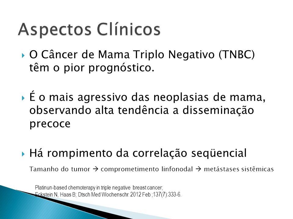 O Câncer de Mama Triplo Negativo (TNBC) têm o pior prognóstico. É o mais agressivo das neoplasias de mama, observando alta tendência a disseminação pr