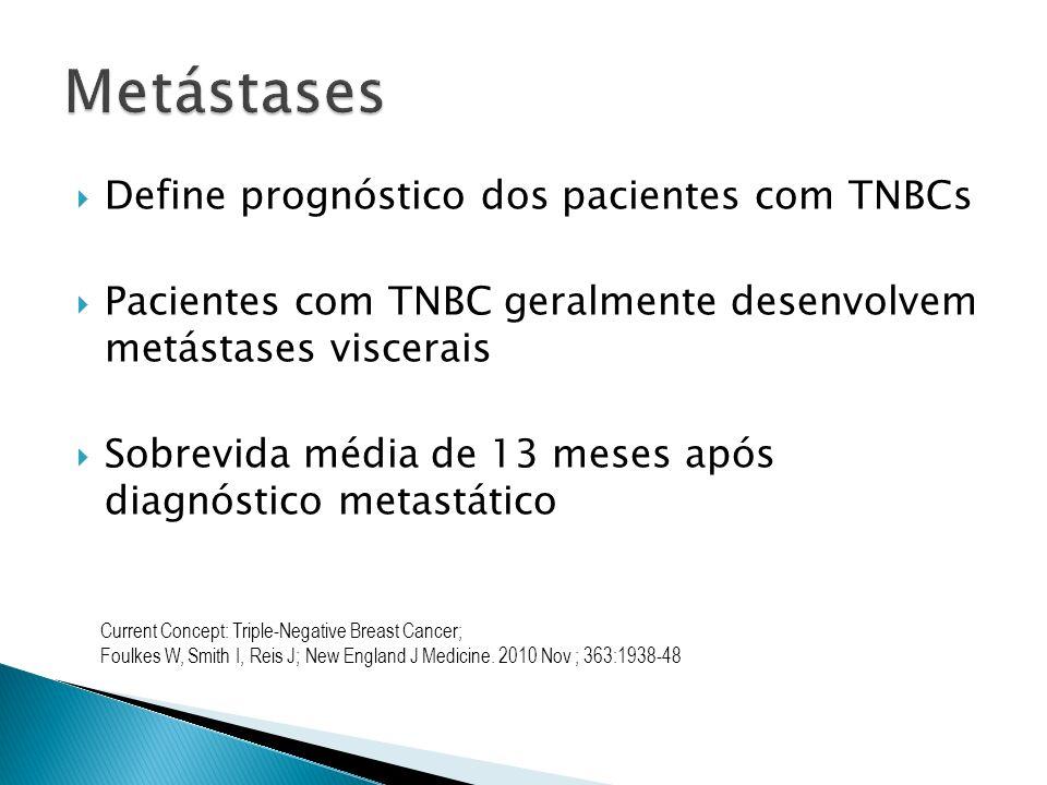 Define prognóstico dos pacientes com TNBCs Pacientes com TNBC geralmente desenvolvem metástases viscerais Sobrevida média de 13 meses após diagnóstico