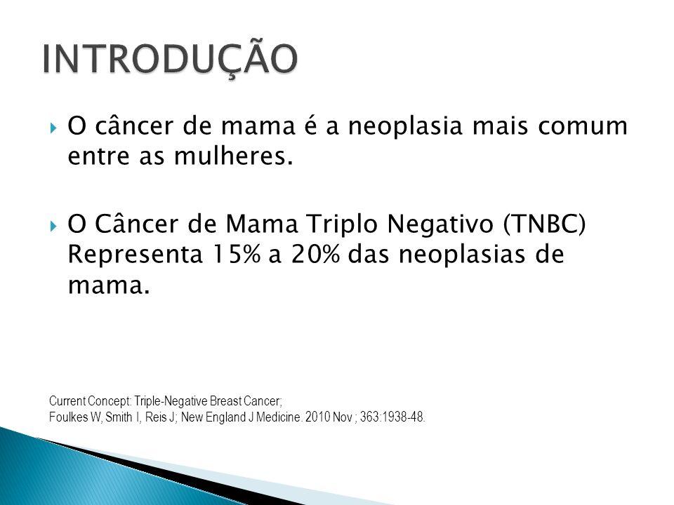 O câncer de mama é a neoplasia mais comum entre as mulheres. O Câncer de Mama Triplo Negativo (TNBC) Representa 15% a 20% das neoplasias de mama. Curr