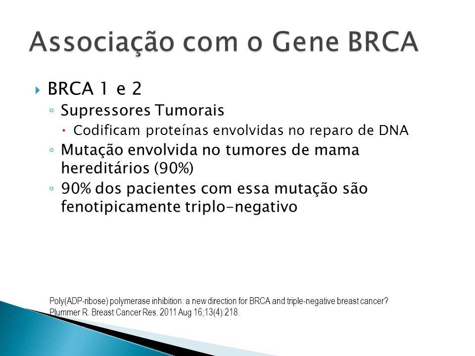 BRCA 1 e 2 Supressores Tumorais Codificam proteínas envolvidas no reparo de DNA Mutação envolvida no tumores de mama hereditários (90%) 90% dos pacien