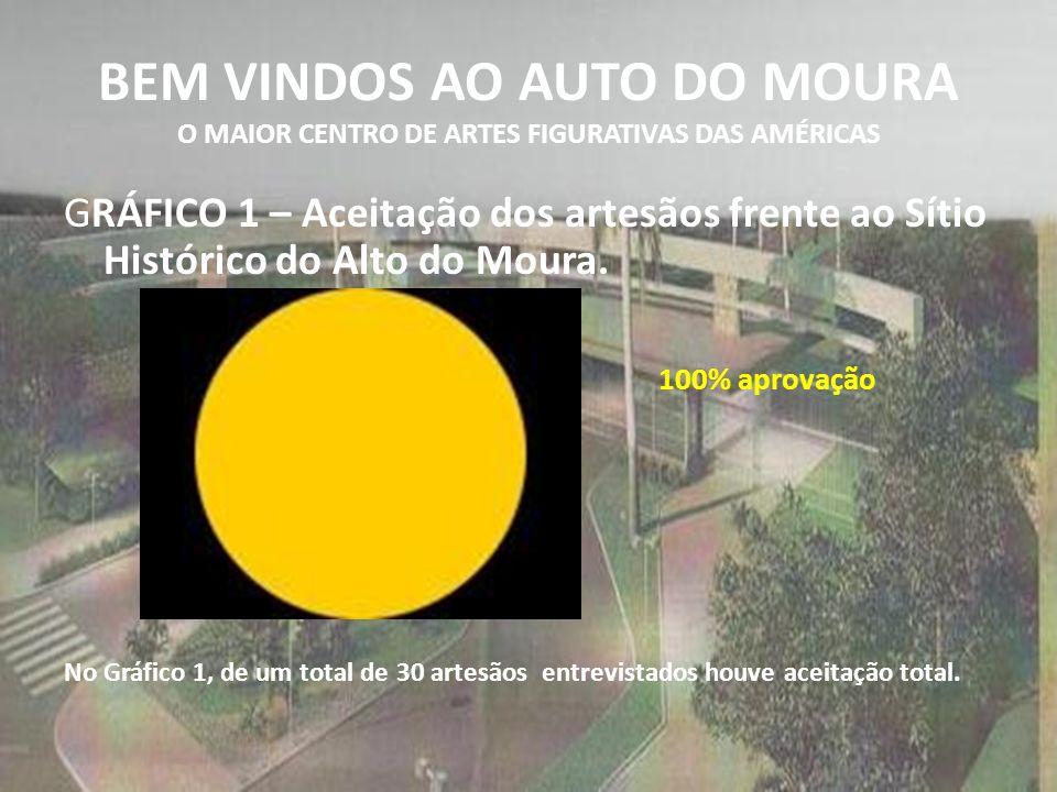 BEM VINDOS AO AUTO DO MOURA O MAIOR CENTRO DE ARTES FIGURATIVAS DAS AMÉRICAS GRÁFICO 1 – Aceitação dos artesãos frente ao Sítio Histórico do Alto do Moura.
