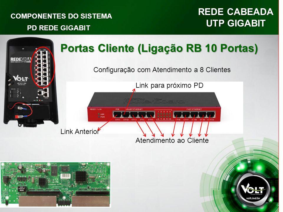 REDE CABEADA UTP GIGABIT COMPONENTES DO SISTEMA PD REDE GIGABIT Portas Cliente (Ligação RB 10 Portas) Configuração com Atendimento a 8 Clientes Link Anterior Link para próximo PD Atendimento ao Cliente