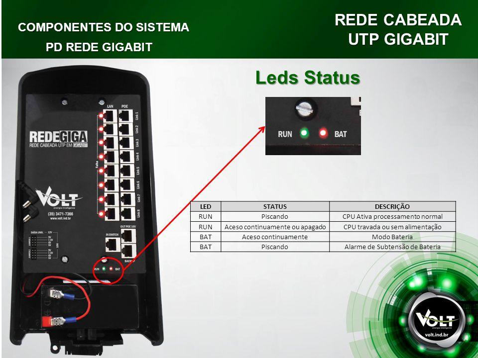 REDE CABEADA UTP GIGABIT COMPONENTES DO SISTEMA PD REDE GIGABIT Leds Status LEDSTATUSDESCRIÇÃO RUNPiscandoCPU Ativa processamento normal RUNAceso cont