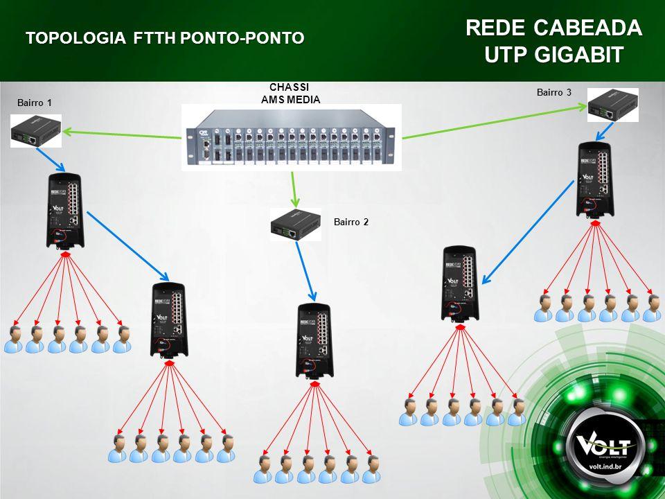 REDE CABEADA UTP GIGABIT TOPOLOGIA FTTH PONTO-PONTO CHASSI AMS MEDIA Bairro 1 Bairro 2 Bairro 3