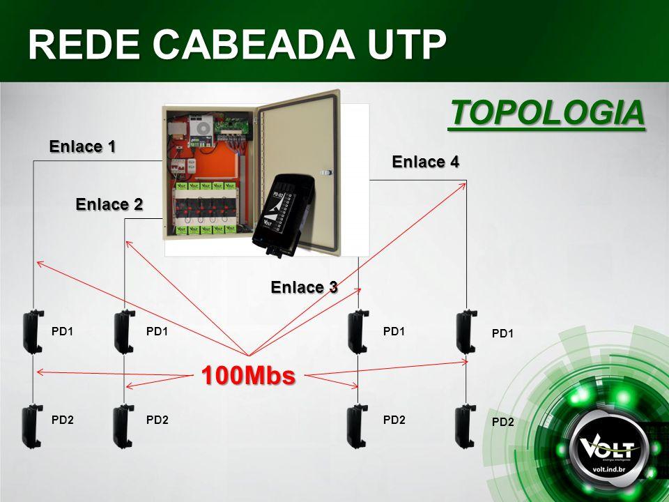 REDE CABEADA UTP TOPOLOGIA Enlace 1 PD1PD2 BACKBONE 100Mbs