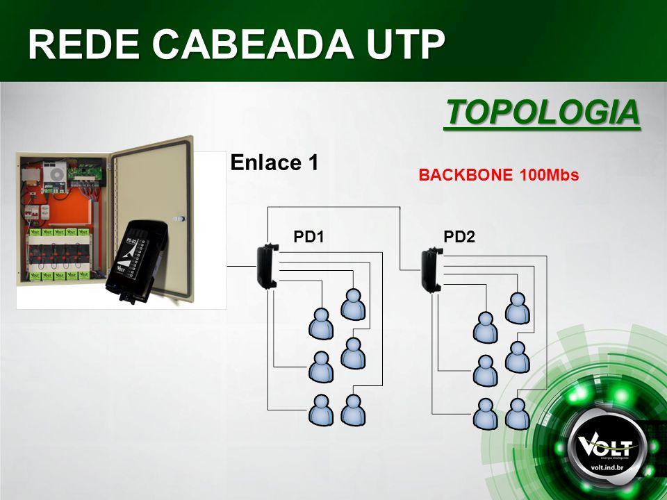 REDE CABEADA UTP GIGABIT TOPOLOGIA GPON