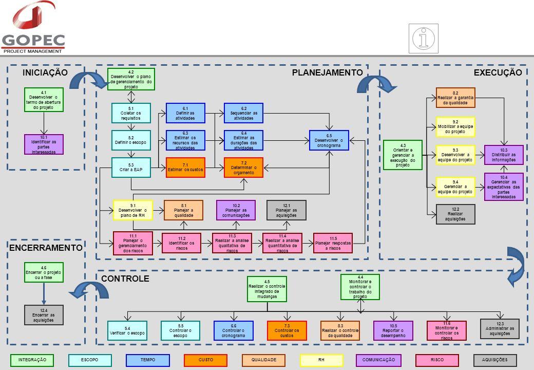 PLANEJAMENTO 4.2 Desenvolver o plano de gerenciamento do projeto 5.1 Coletar os requisitos 5.2 Definir o escopo 5.3 Criar a EAP 6.1 Definir as atividades 6.2 Sequenciar as atividades 6.3 Estimar os recursos das atividades 6.4 Estimar as durações das atividades 6.5 Desenvolver o cronograma 7.1 Estimar os custos 8.1 Planejar a qualidade 9.1 Desenvolver o plano de RH 11.1 Planejar o gerenciamento dos riscos 12.1 Planejar as aquisições 7.2 Determinar o orçamento 10.2 Planejar as comunicações 11.2 Identificar os riscos 11.3 Realizar a análise qualitativa de riscos 11.4 Realizar a análise quantitativa de riscos 11.5 Planejar respostas a riscos INICIAÇÃO 4.1 Desenvolver o termo de abertura do projeto 10.1 Identificar as partes interessadas EXECUÇÃO 4.3 Orientar e gerenciar a execução do projeto 8.2 Realizar a garantia da qualidade 9.2 Mobilizar a equipe do projeto 9.3 Desenvolver a equipe do projeto 9.4 Gerenciar a equipe do projeto 10.3 Distribuir as informações 10.4 Gerenciar as expectativas das partes interessadas 12.2 Realizar aquisições CONTROLE 4.5 Realizar o controle integrado de mudanças 4.4 Monitorar e controlar o trabalho do projeto 5.4 Verificar o escopo 5.5 Controlar o escopo 6.6 Controlar o cronograma 7.3 Controlar os custos 11.6 Monitorar e controlar os riscos 8.3 Realizar o controle da qualidade 10.5 Reportar o desempenho 12.3 Administrar as aquisições ENCERRAMENTO 4.6 Encerrar o projeto ou a fase 12.4 Encerrar as aquisições INTEGRAÇÃOESCOPORHTEMPOCOMUNICAÇÃOQUALIDADERISCOAQUISIÇÕESCUSTO