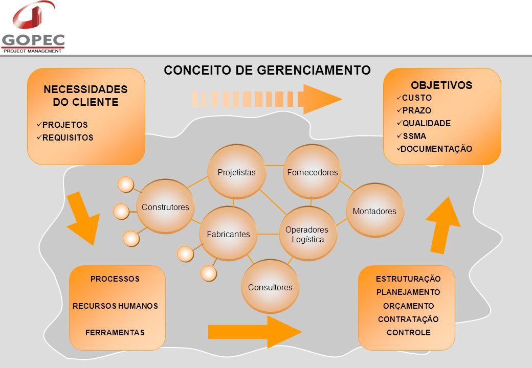 CONCEITO DE GERENCIAMENTO NECESSIDADES DO CLIENTE PROJETOS REQUISITOS PROCESSOS RECURSOS HUMANOS FERRAMENTAS ESTRUTURAÇÃO PLANEJAMENTO ORÇAMENTO CONTRATAÇÃO CONTROLE Consultores Fornecedores Operadores Logística Montadores Construtores Fabricantes Projetistas OBJETIVOS CUSTO PRAZO QUALIDADE SSMA DOCUMENTAÇÃO