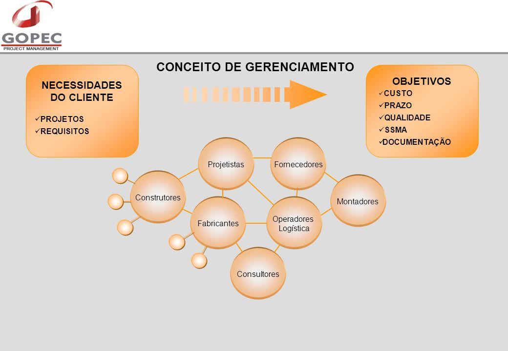 CONCEITO DE GERENCIAMENTO NECESSIDADES DO CLIENTE PROJETOS REQUISITOS Consultores Fornecedores Operadores Logística Montadores Construtores Fabricantes Projetistas OBJETIVOS CUSTO PRAZO QUALIDADE SSMA DOCUMENTAÇÃO